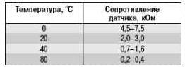 Данные с датчика температуры на впуске